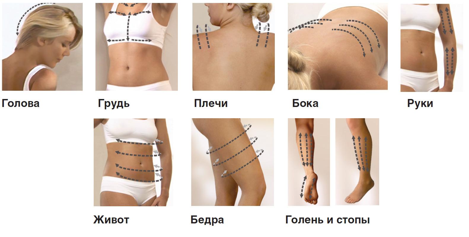Вакуум для частей тела
